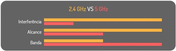Comparativo WiFi 2,4GHz e 5GHz
